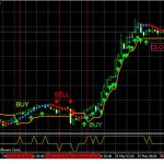 Forex Trading System - A Simple Way To Seek Triple Digit Profits