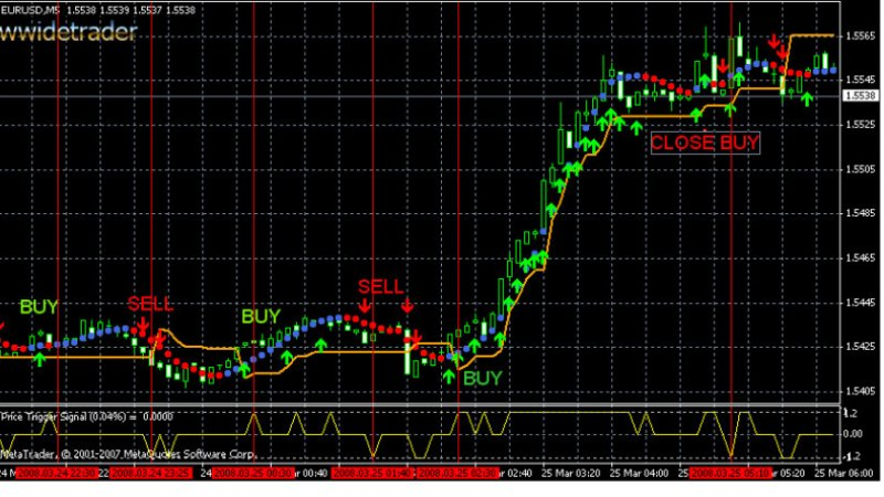 Forex Trading System – A Simple Way To Seek Triple Digit Profits