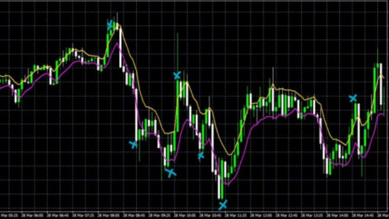 Forex Charts Can Lead to Large Profits